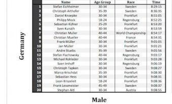 top 20 ag overall